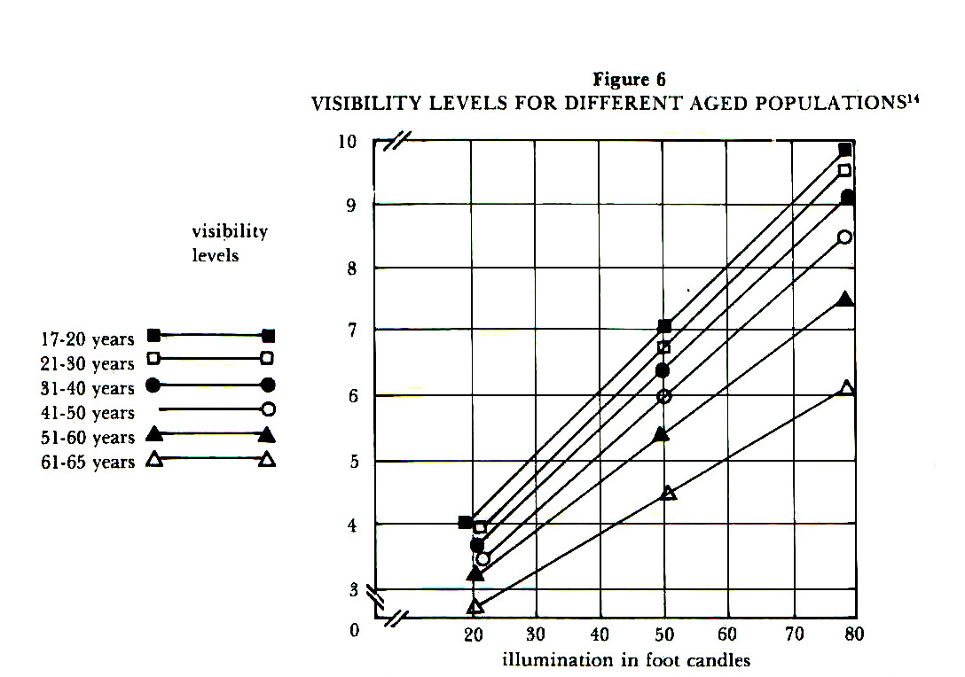 Figure 6VISIBILITY LEVELS FOR DIFFERENT AGED POPULATIONS14