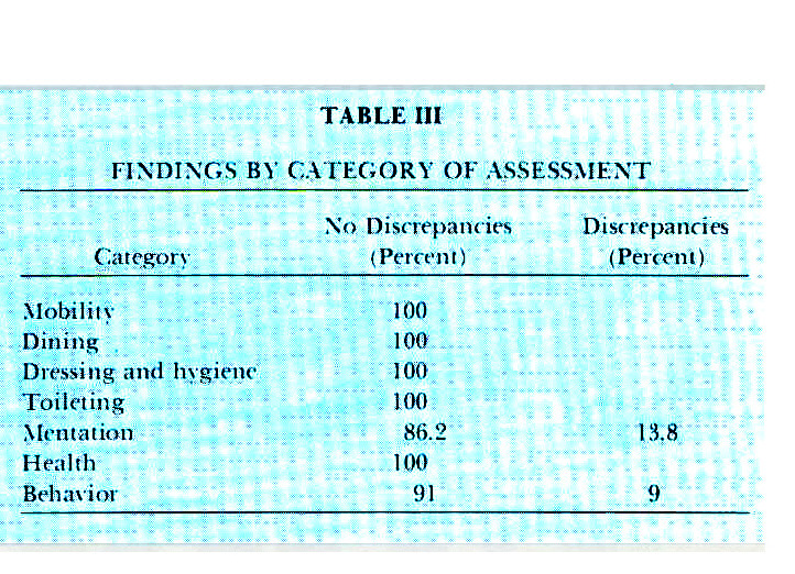 TABLE IIIFINDINGS BY CATEGORY OF ASSESSMENT