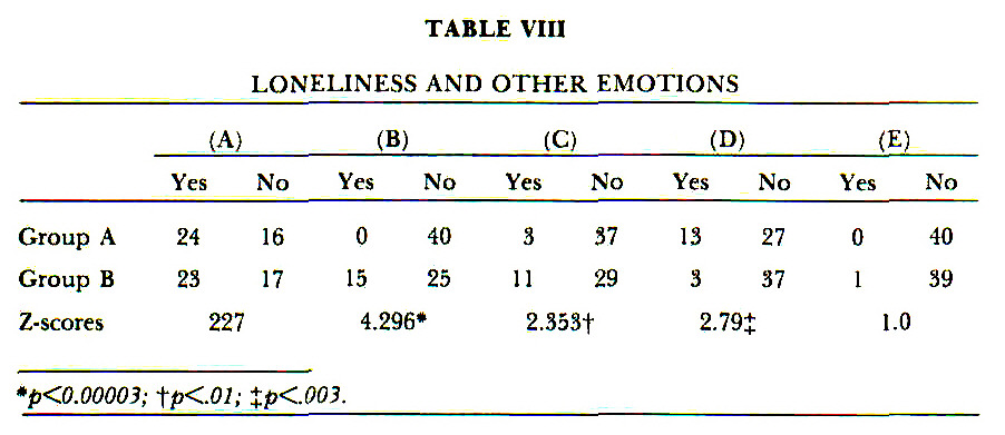TABLE VIIILONELINESS AND OTHER EMOTIONS