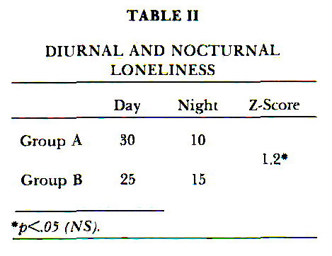 TABLE IIDIURNAL AND NOCTURNAL LONELINESS
