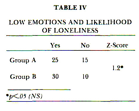 TABLE IVLOW EMOTIONS AND LIKELIHOOD OF LONELINESS