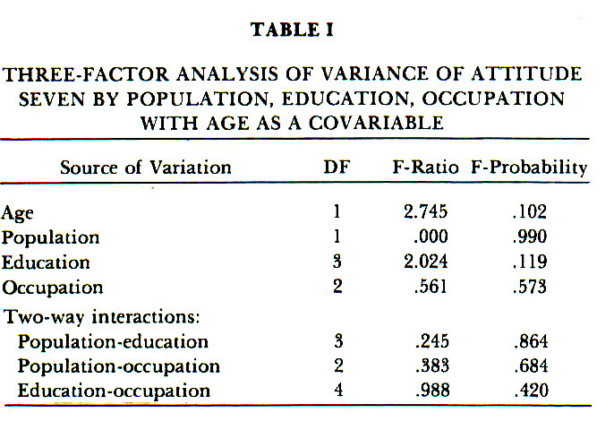 TABLE ITHREE-FACTOR ANALYSIS OF VARIANCE OF ATTITUDE SEVEN BY POPULATION, EDUCATION, OCCUPATION WITH AGE AS A COVARIABLE