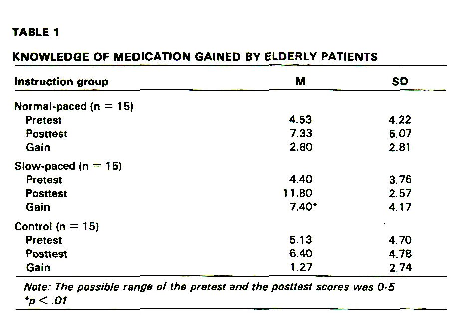 TABLE 1KNOWLEDGE OF MEDICATION GAINED BY ELDERLY PATIENTS