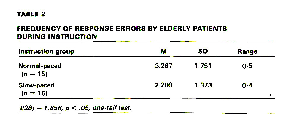 TABLE 2FREQUENCY OF RESPONSE ERRORS BY ELDERLY PATIENTSDURING INSTRUCTION