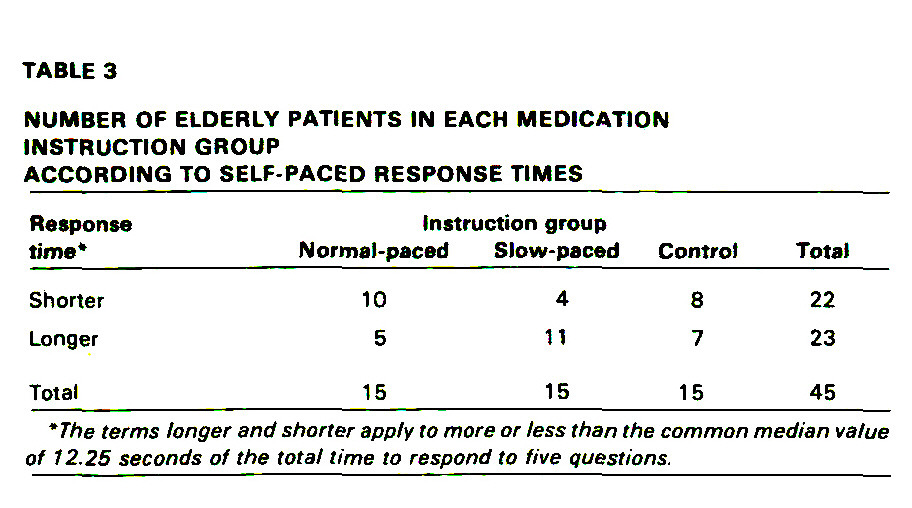 TABLE 3NUMBER OF ELDERLY PATIENTS IN EACH MEDICATIONINSTRUCTION GROUPACCORDING TO SELF-PACED RESPONSE TIMES