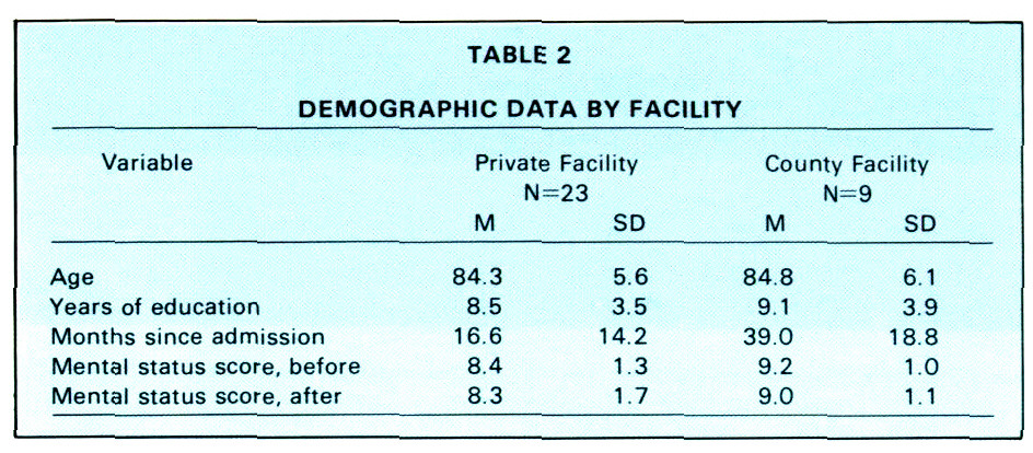 TABLE 2DEMOGRAPHIC DATA BY FACILITY