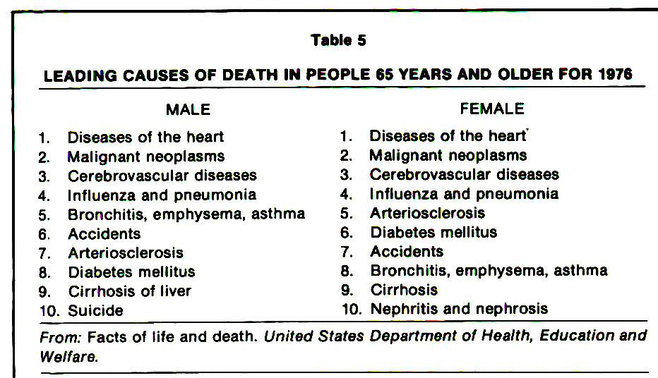 Table 5LEADING CAUSES OF DEATH IN PEOPLE 65 YEARS AND OLDER FOR 1976
