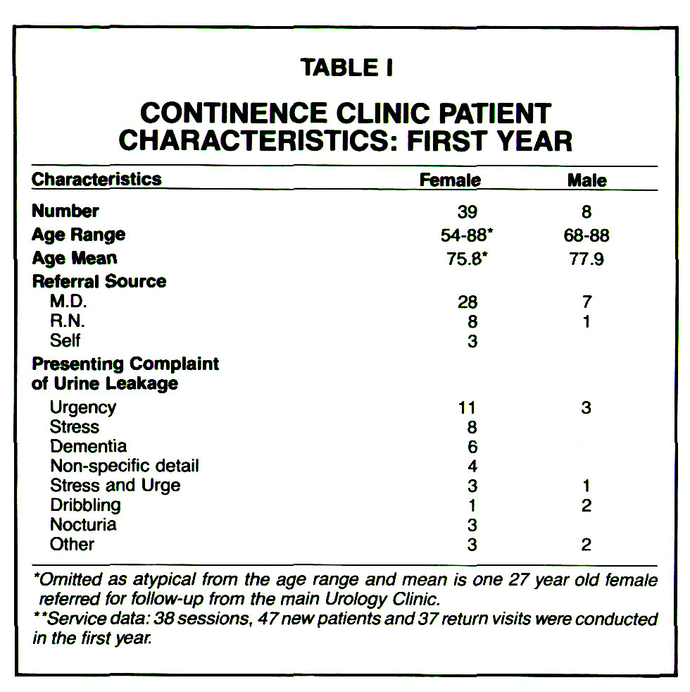 TABLE ICONTINENCE CLINIC PATIENT CHARACTERISTICS: FIRST YEAR