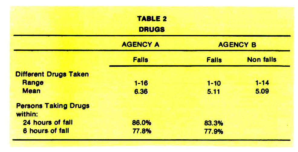 TABLE 2DRUGS