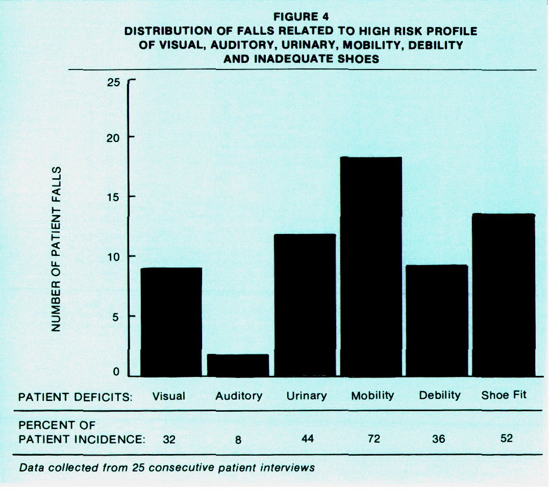 FIGURE 4DISTRIBUTION OF FALLS RELATED TO HIGH RISK PROFILE OF VISUAL, AUDITORY, URINARY, MOBILITY, DEBILITY AND INADEQUATE SHOES