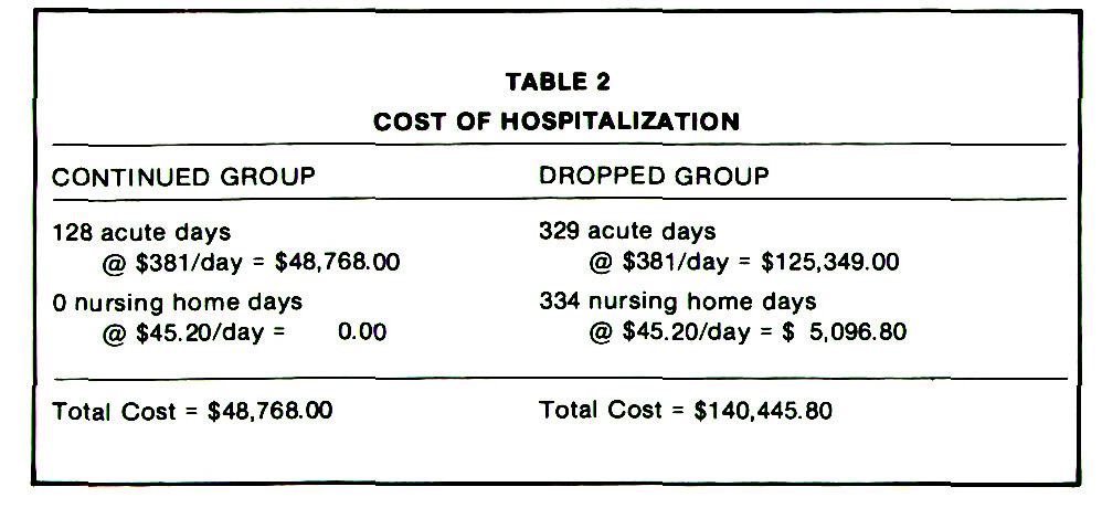 TABLE 2COST OF HOSPITALIZATION