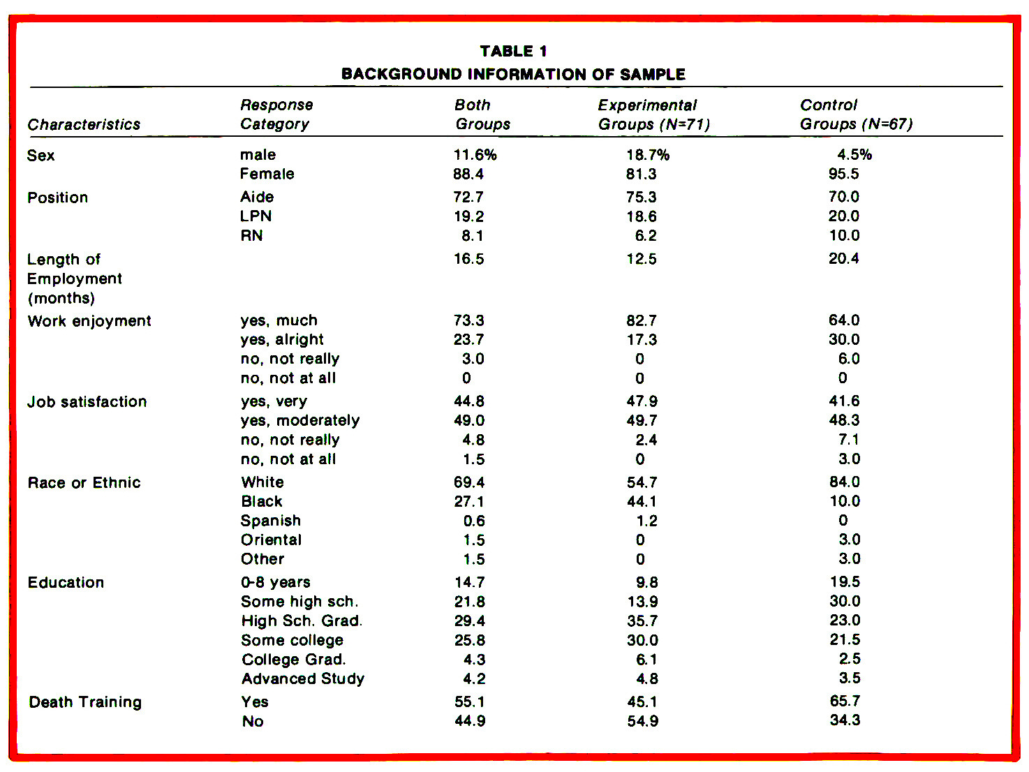 TABLE 1BACKGROUND INFORMATION OF SAMPLE