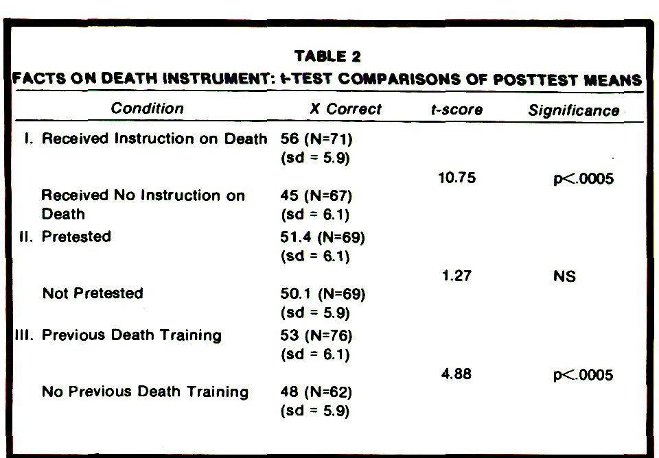 TABLE 2FACTS ON DEATH INSTRUMENT: (-TEST COMPARISONS OF POSTTEST MEANS