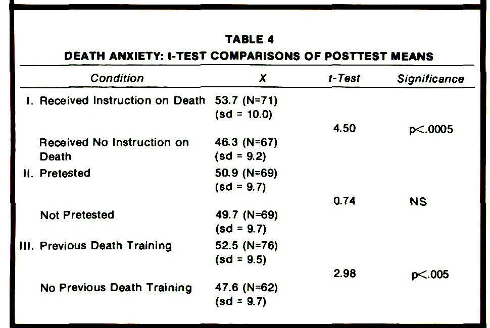 TABLE 4DEATH ANXIETY: t-TEST COMPARISONS OF POSTTEST MEANS