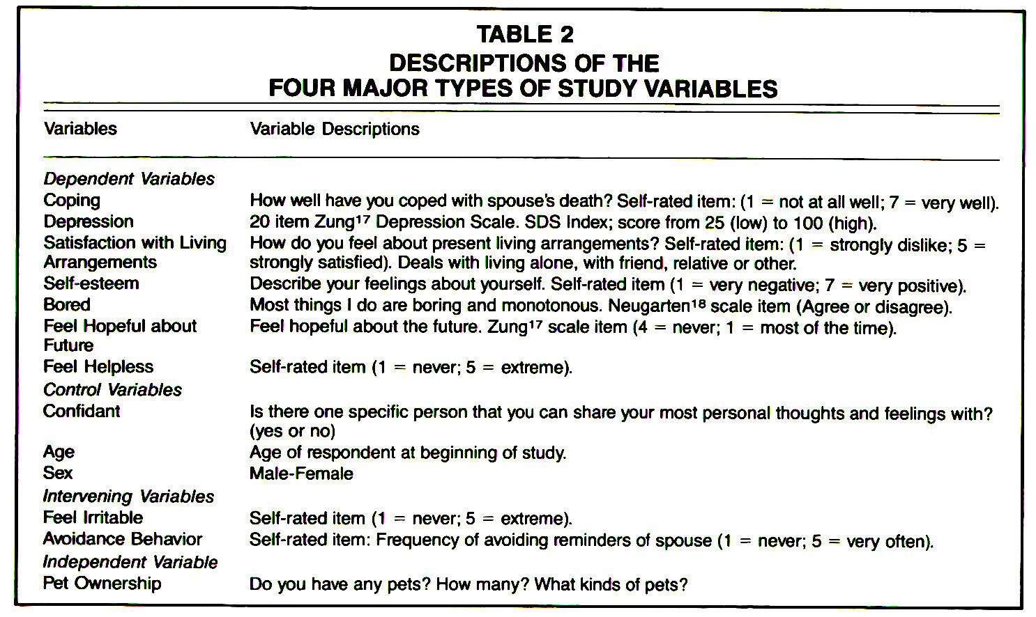 TABLE 2DESCRIPTIONS OF THE FOUR MAJOR TYPES OF STUDY VARIABLES