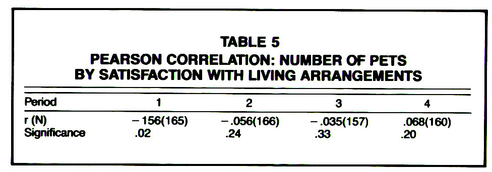 TABLE 5PEARSON CORRELATION: NUMBER OF PETS BY SATISFACTION WITH UVING ARRANGEMENTS