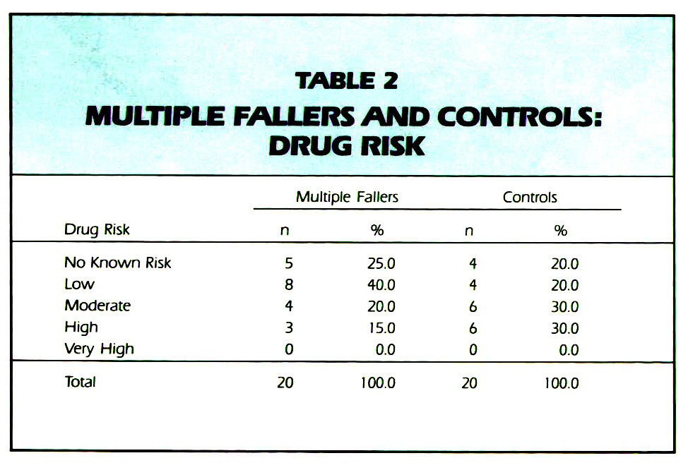 TABLE 2MULTIPLE FALLERS AND CONTROLS: DRUG RISK