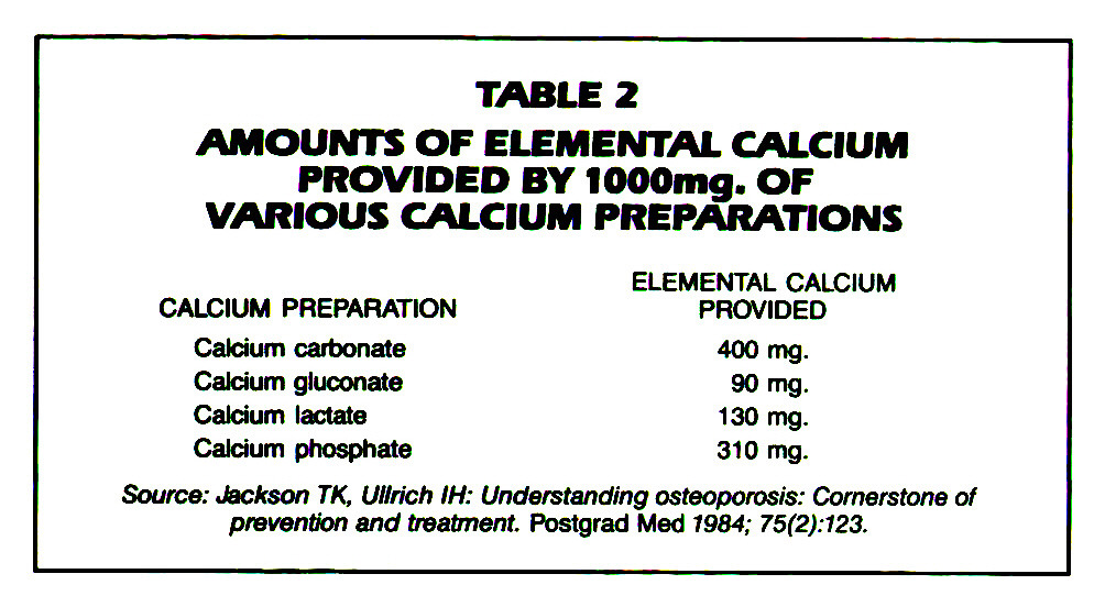 TABLE 2AMOUNTS OF ELEMENTAL CALCIUM PROVIDED BY 1000mg. OF VARIOUS CALCIUM PREPARATIONS