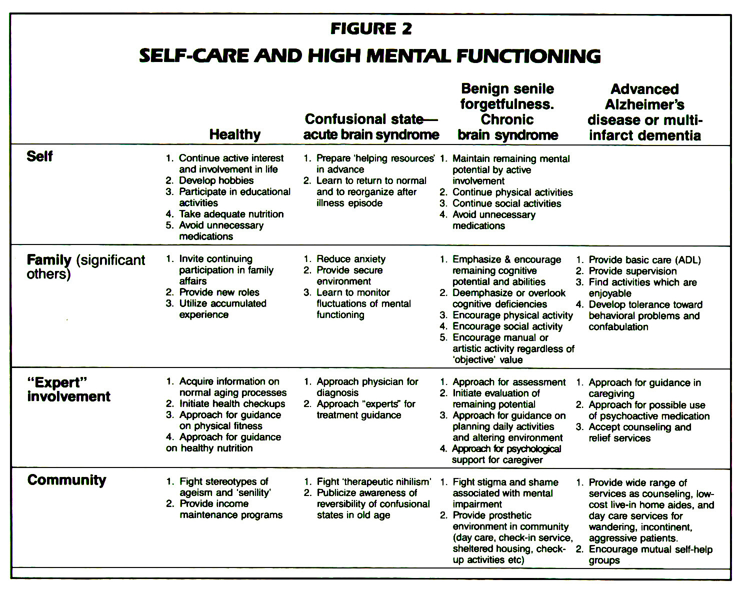 FIGURE 2SELF-CARE AND HIGH MENTAL FUNCTIONING