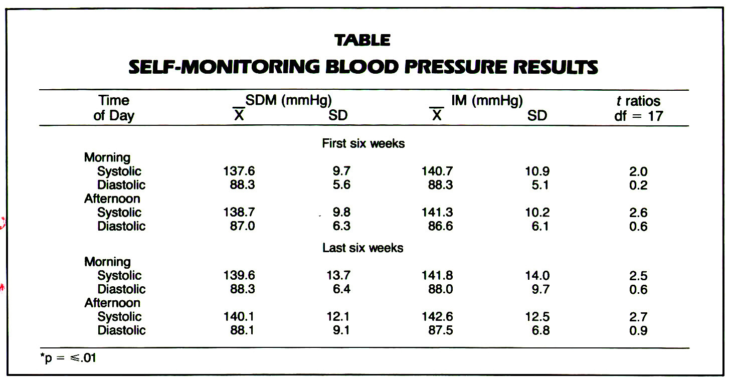 TABLESELF-MONITORING BLOOD PRESSURE RESULTS