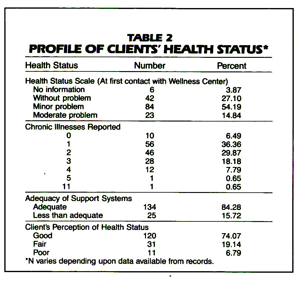 TABLE 2PROFILE OF CUEMTS HEALTH STATUS*