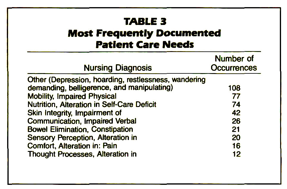 TABLE 3Most Frequently Documented Patient Care Needs