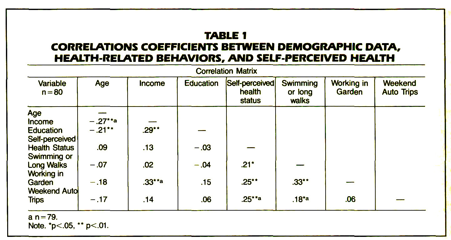 TABLE 1CORRELATIONS COEFFICIENTS BETWEEN DEMOGRAPHIC DATA, HEALTH-RELATED BEHAVIORS, AND SELF-PERCEIVED HEALTH