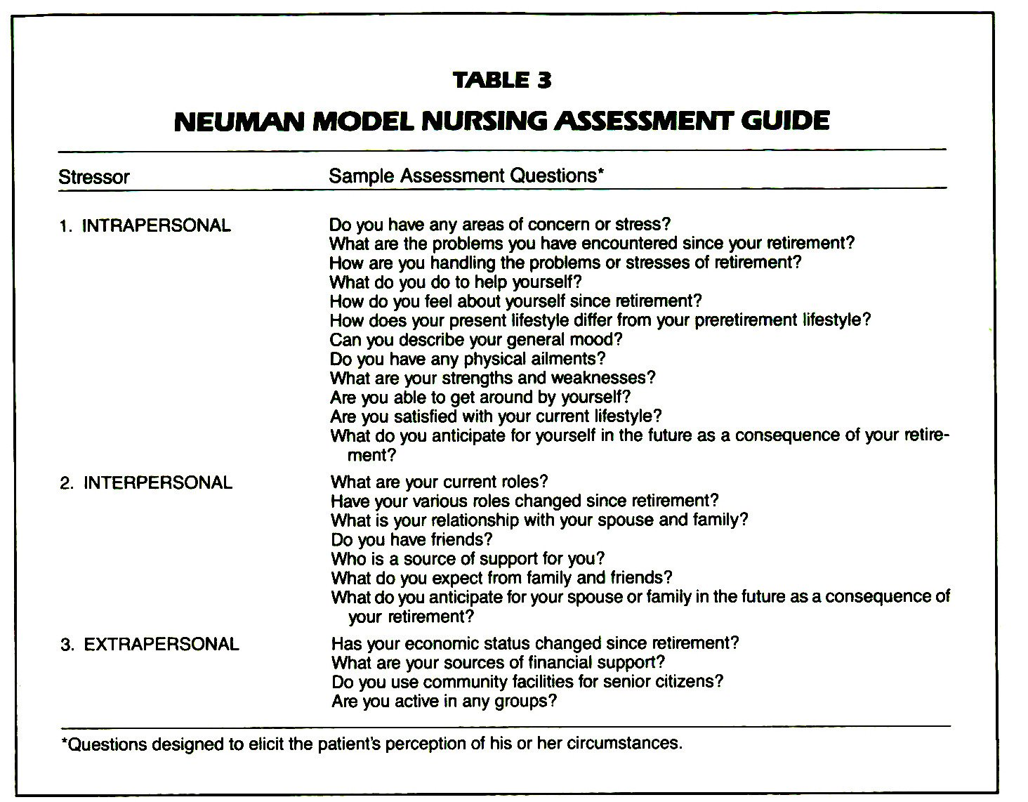 TABLES 3NEUMAN MODEL NURSING ASSESSMENT GUIDE