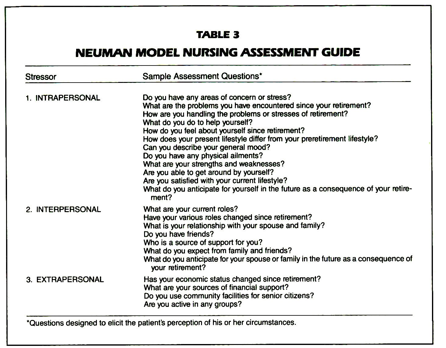 assessing delivery of nursing care