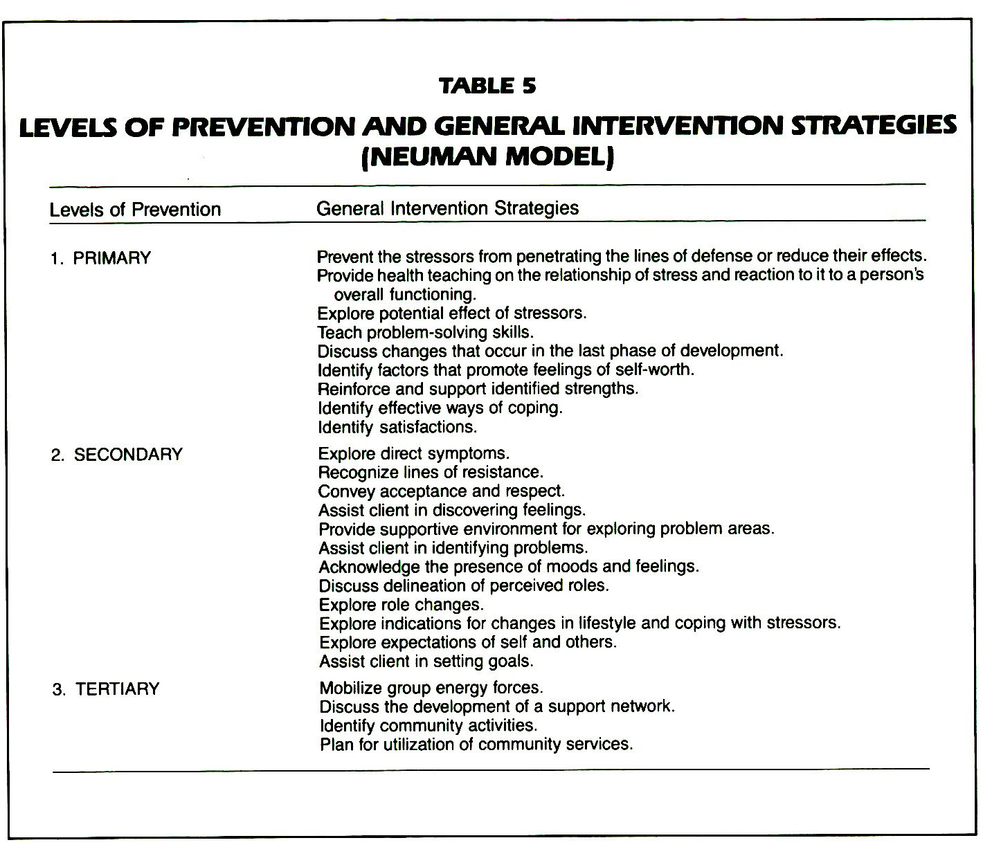 TABLES 5LEVELS OF PREVENTION AND GENERAL INTERVENTION STRATEGIES (NEUMAN MODEL)
