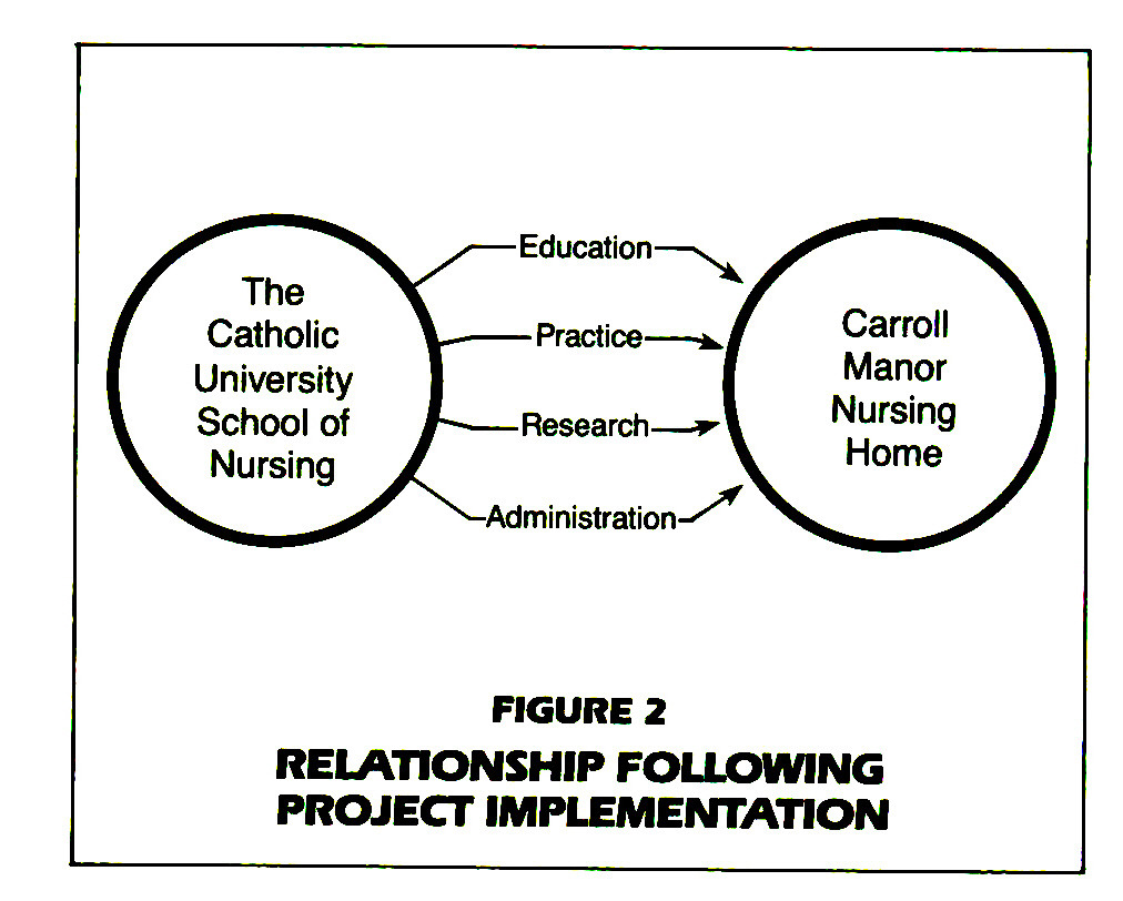 FIGURE 2RELATIONSHIP FOLLOWING PROJECT IMPLEMENTATION