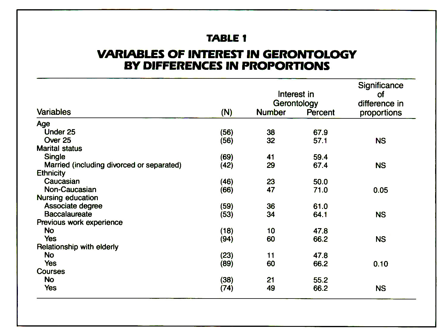 TABLE 1INTEREST IN GERONTOLCXiY VARIABLES OF BY DIFFERENCES IN PROPORTIONS