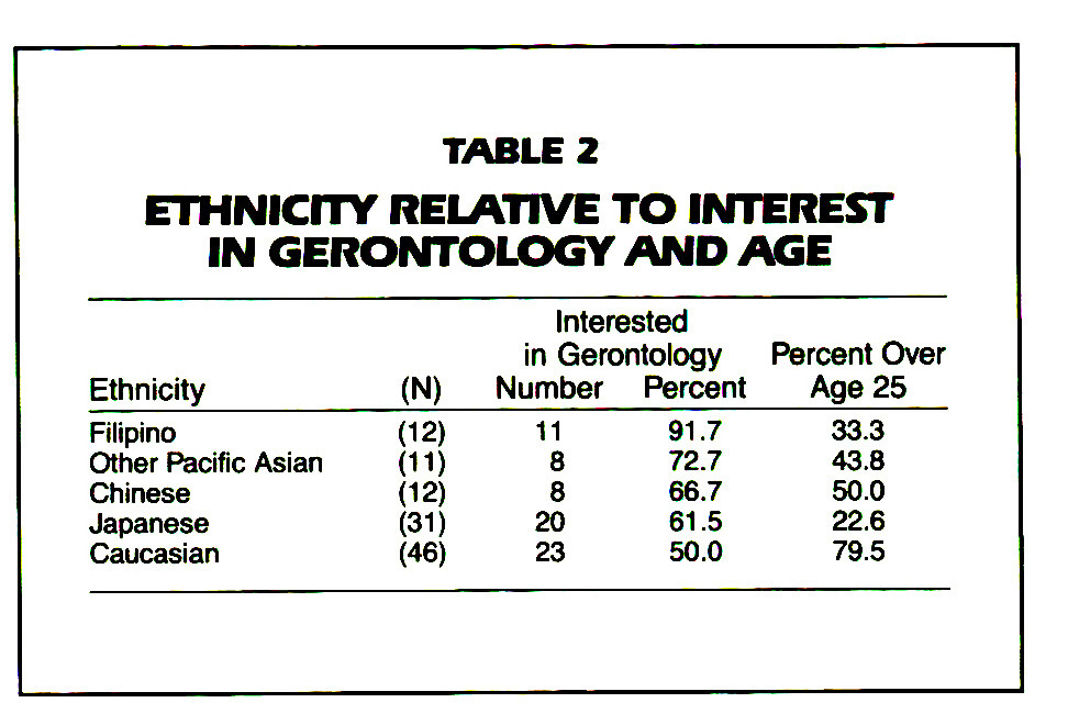 TABLE 2ETHNICITY RELATIVE TO INTEREST IN GERONTOLOGY AND AGE
