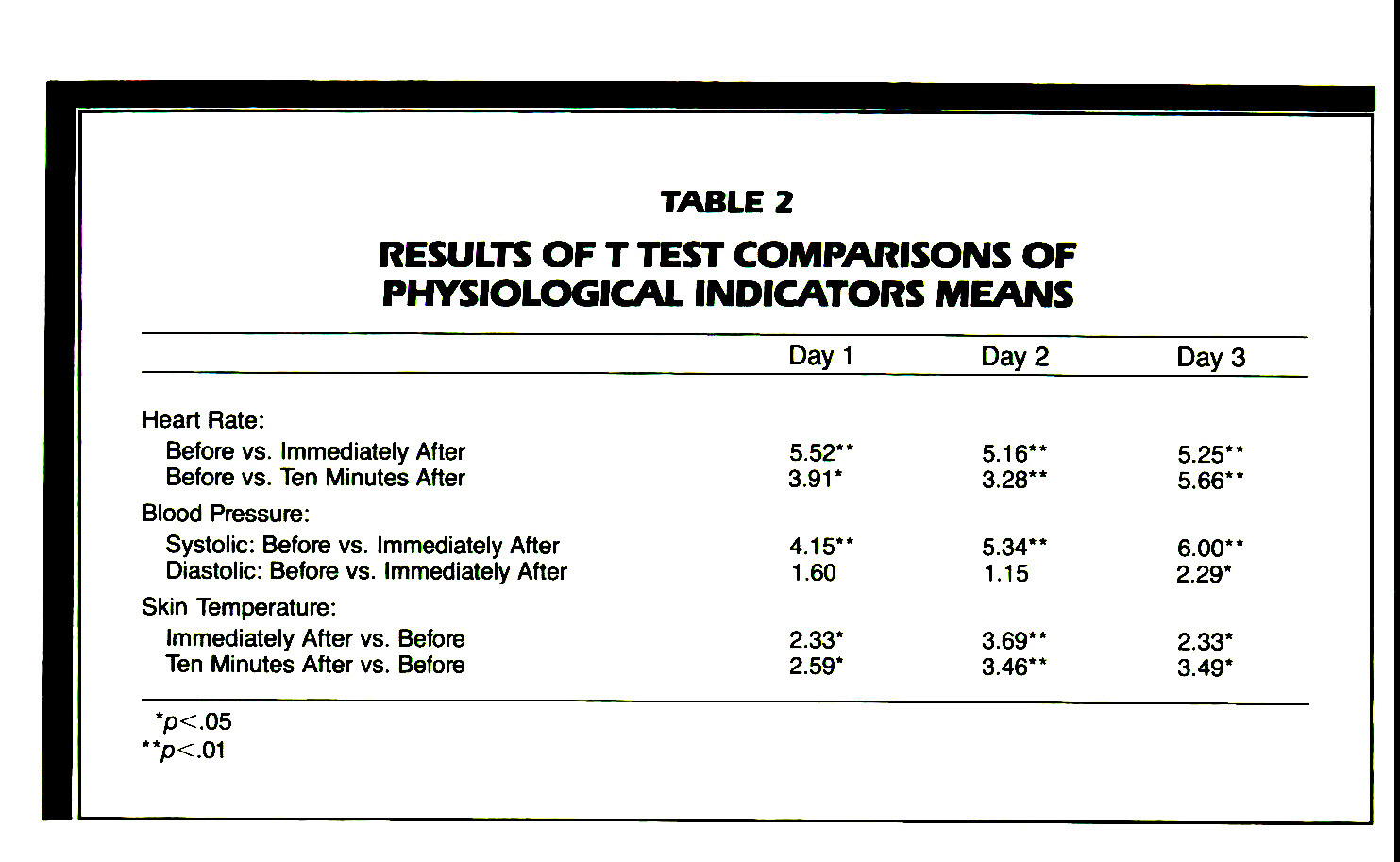 TABLE 2RESULTS OF T TEST COMPARISONS OF PHYSIOLOGICAL INDICATORS MEANS