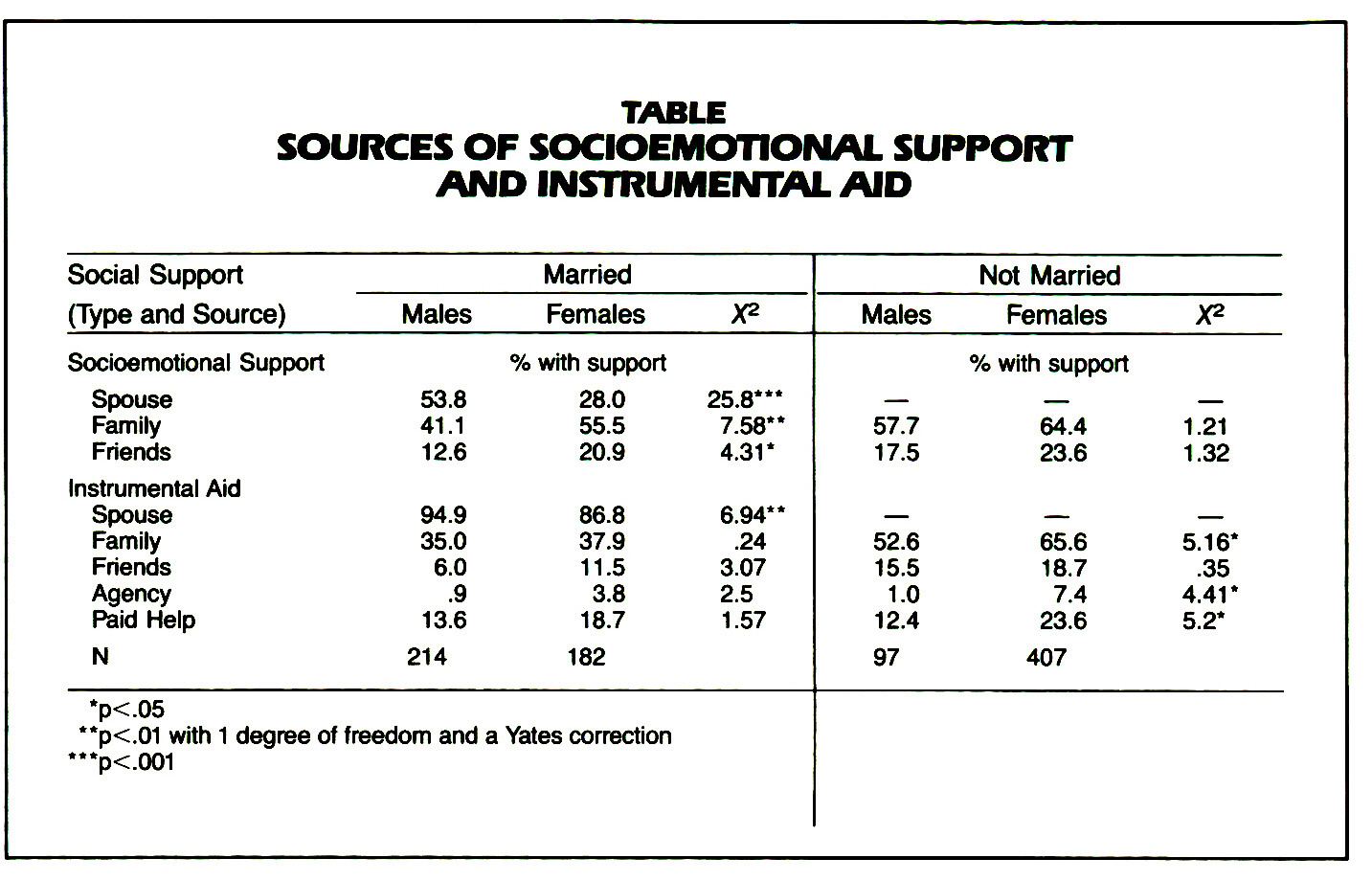 TABLESOURCES OF SOCIOEMOTIONAL SUPPORT AND INSTRUMENTAL AID
