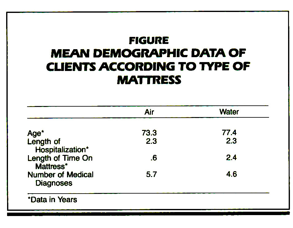 FIGUREMEAN DEMOGRAPHIC DATA OF CLIENTS ACCORDING TO TYPE OF MATTRESS