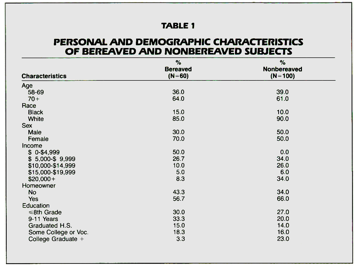 TABLE 1PERSONAL AND DEMOGRAPHIC CHARACTERISTICS OF BEREAVED AND NONBEREAVED SUBJECTS