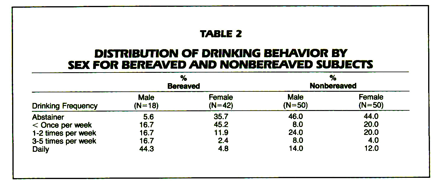 TABLE 2DISTRIBUTION OF DRINKING BEHAVIOR BY SEX FOR BEREAVED AND NONBEREAVED SUBJECTS