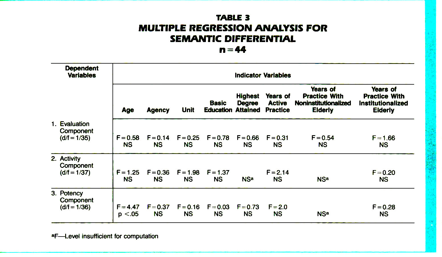 TABLE 3MULTIPLE REGRESSION ANALYSIS FOR SEMANTIC DIFFERENTIAL n = 44