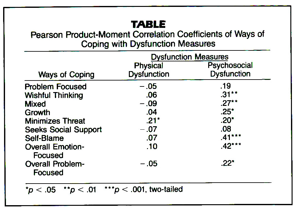 TABLEPearson Product-Moment Correlation Coefficients of Ways of Coping with Dysfunction Measures