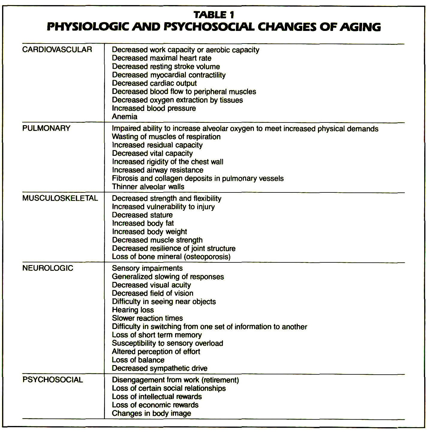 TABLE 1PHYSIOLOGIC AND PSYCHOSOCIAL CHANGES OF AGING