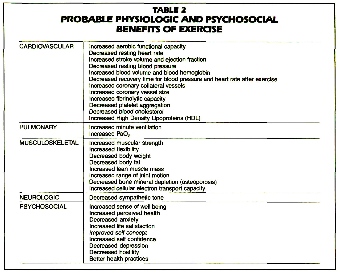 TABLE 2PROBABLE PHYSIOLOGIC AND PSYCHOSOCIAL BENEFITS OF EXERCISE