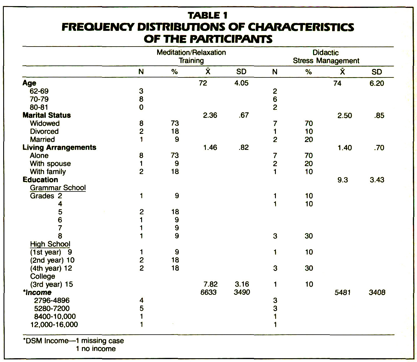 TABLE 1FREQUENCY DISTRIBUTIONS OF CHARACTERISTICS OF THE PARTICIPANTS