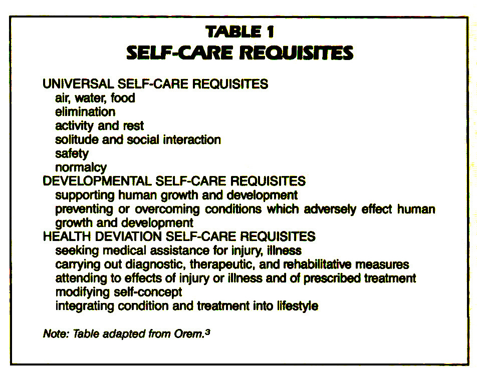 TABLE 1SELF-CARE REQUISITES