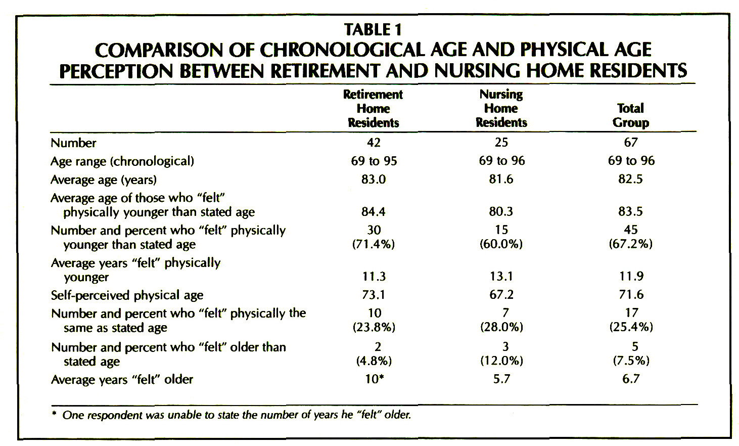 TABLE 1COMPARISON OF CHRONOLOGICAL AGE AND PHYSICAL AGE PERCEPTION BETWEEN RETIREMENT AND NURSING HOME RESIDENTS