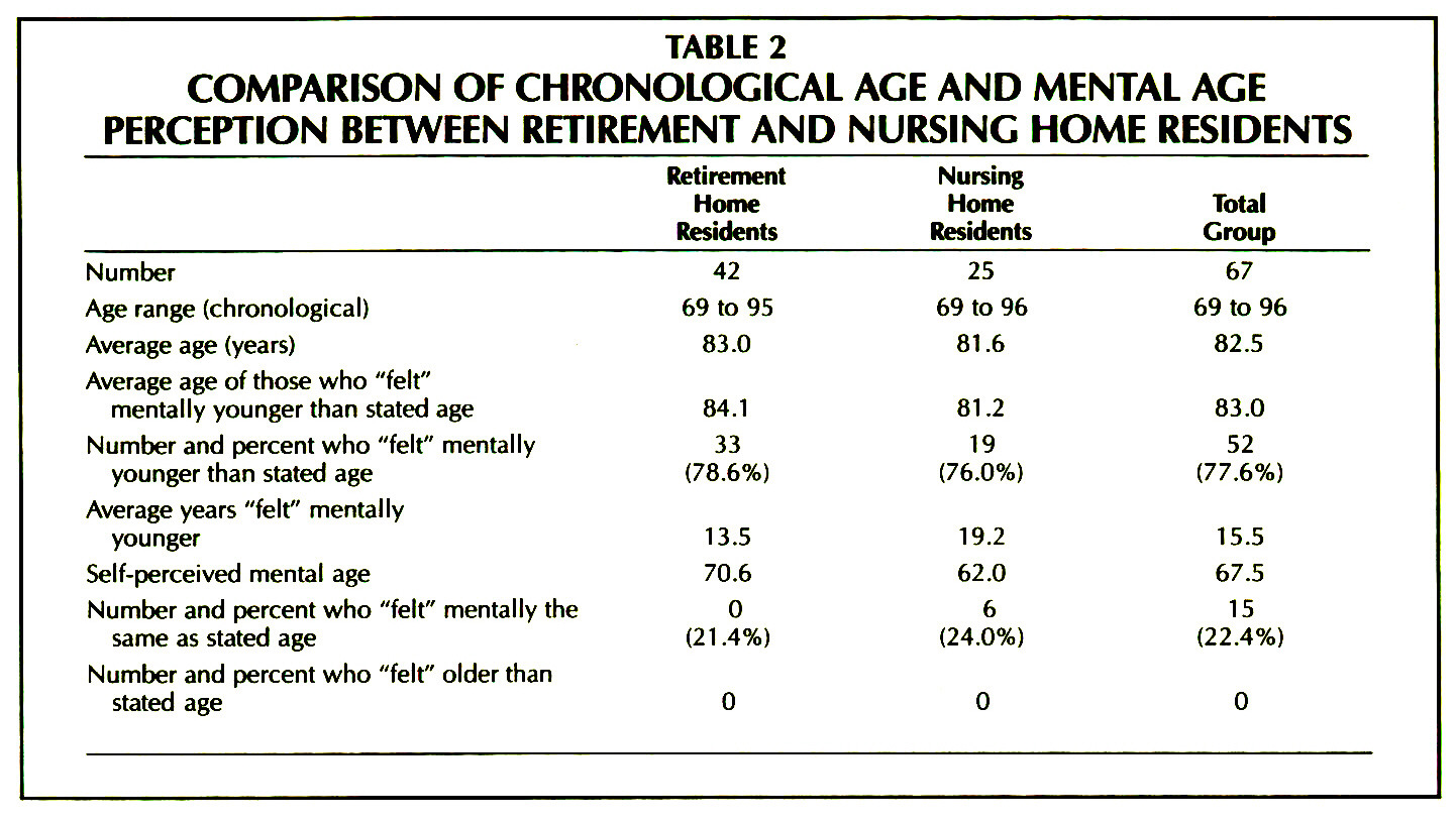 TABLE 2COMPARISON OF CHRONOLOGICAL AGE AND MENTAL AGE PERCEPTION BETWEEN RETIREMENT AND NURSING HOME RESIDENTS