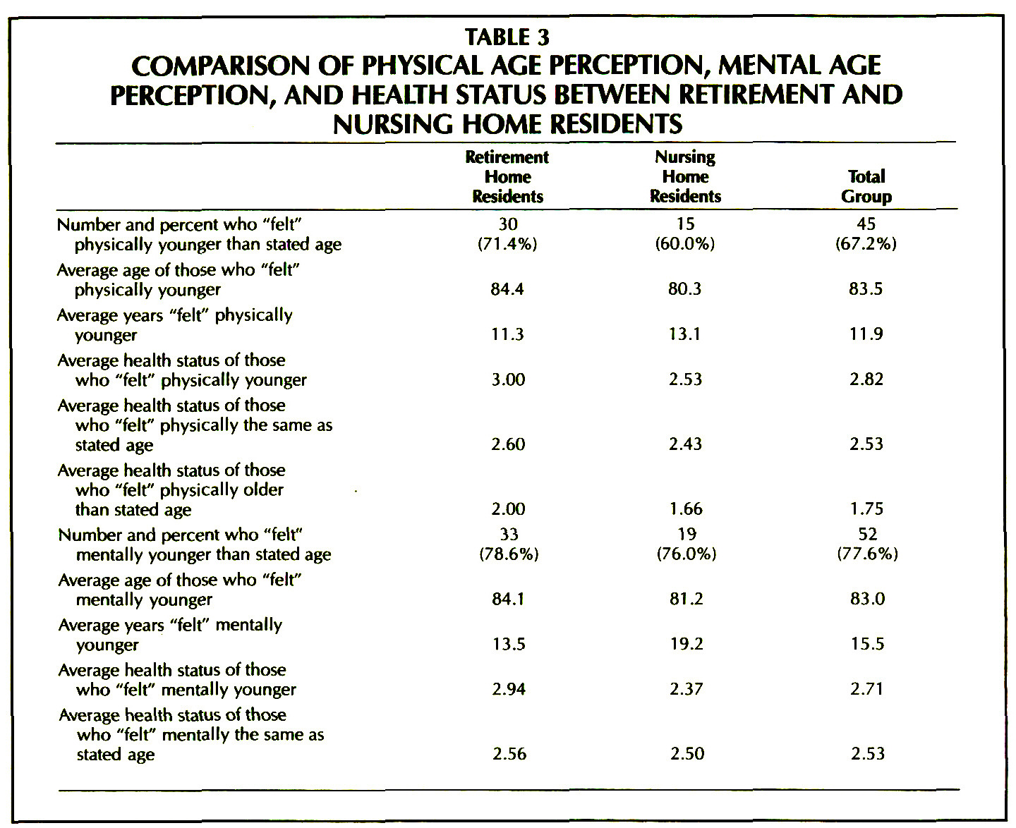 TABLE 3COMPARISON OF PHYSICAL AGE PERCEPTION, MENTAL AGE PERCEPTION, AND HEALTH STATUS BETWEEN RETIREMENT AND NURSING HOME RESIDENTS