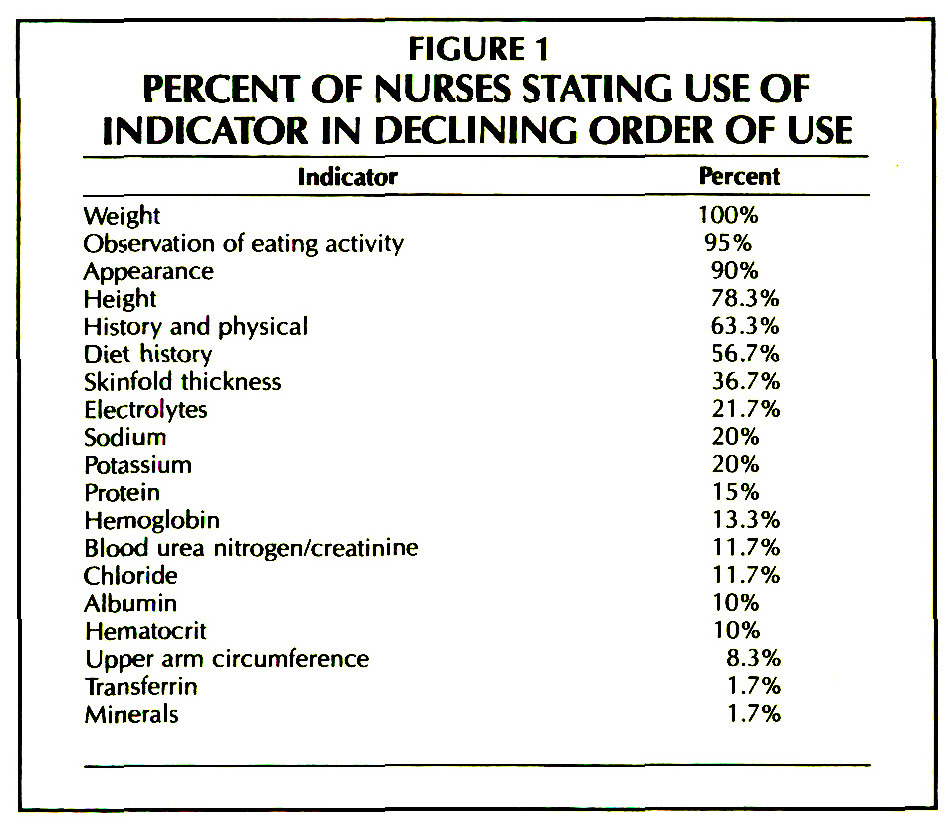 FIGURE 1PERCENT OF NURSES STATING USE OF INDICATOR IN DECLINING ORDER OF USE