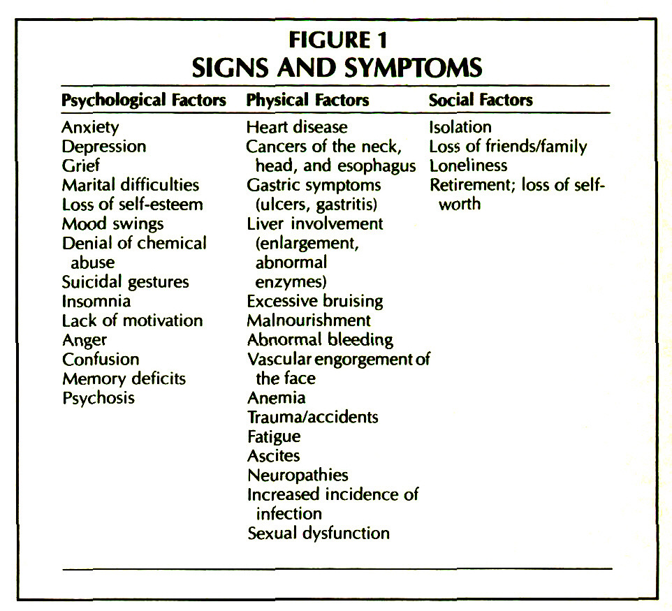 FIGURE 1SIGNS AND SYMPTOMS