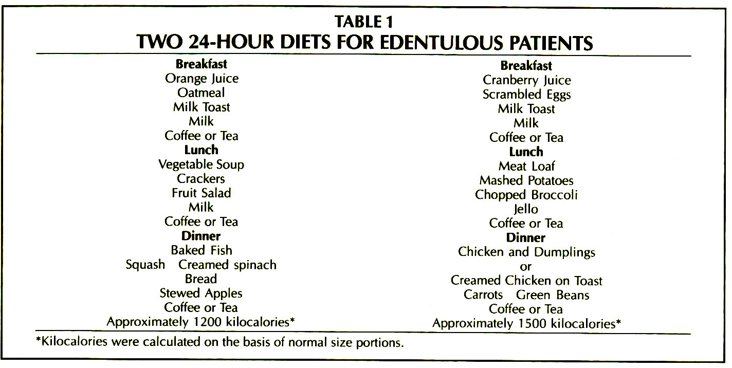 TABLE 1TWO 24-HOUR DIETS FOR EDENTULOUS PATIENTS